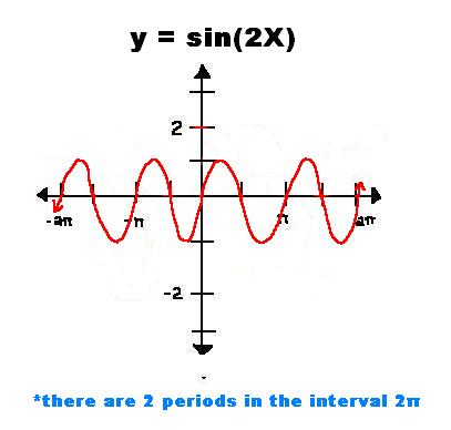Pre-Cal 40S (Winter '06): Functions of Sin and Cos