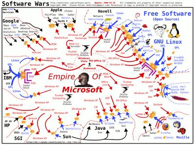 Microsoft's Wars