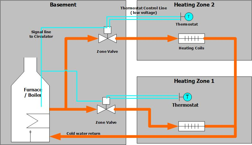 Wiring Diagram For 2 Zone Heating System : The dabbler handyman repairing a heating system zone valve