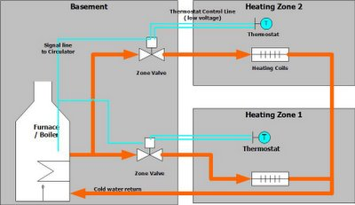 plumbingdiagram  Zone Heating Wiring Diagram on bulb ballast, three-way light switch, light fluorescent lamp ballast, pole thermostat, speed single phase motor, pole contactor, way switches, lamp ballast, channel car, channel car amplifier,
