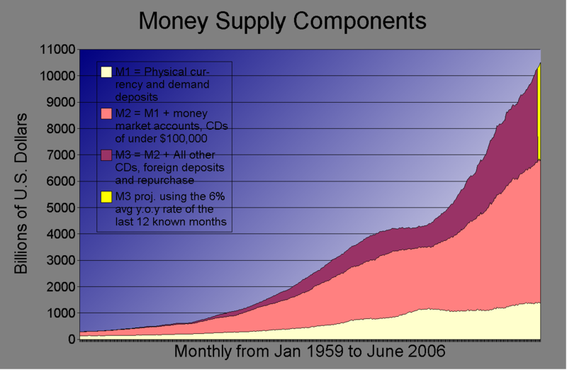 Χρηματικό Απόθεμα -Money Supply- των ΗΠΑ, από το 1959 έως σήμερα περίπου (σε δις $)