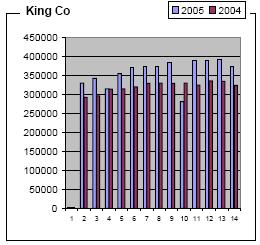 King Country Sales
