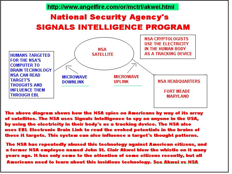 an overview of the technology used for controlling human brain remote neural monitoring Nsa technology is developed and implemented in secret from private  nsa  signals intelligence uses emf brain stimulation for remote neural monitoring ( rnm) and  brief overview of proprietary us intelligence/anti-terrorist   remote neural monitoring of the human brain through the use of such.