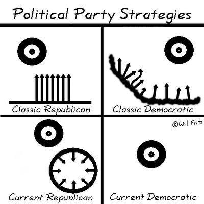 Diagram of political partty strategies.