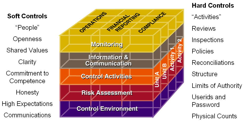 kudler internal control and risk Locate guidance from coso on governance, internal control, erm, and fraud deterrence.