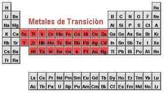 Tabla periodica metales en transicion images periodic table and qumica en accin july 2006 hemos explicado no siempre usan el mismo nmero de electrones de elementos de la tabla periodica metales de transicion urtaz Images