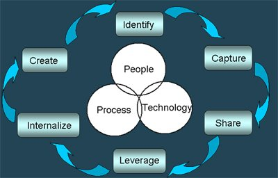 km creation processes Knowledge management (km) is a subject that has aroused the interest of many researchers in the last decade, being great part of contributions driven by steps, named km process.