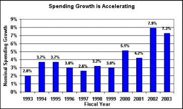Spending is Accelerating