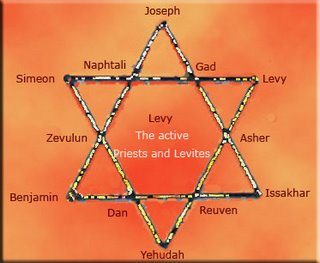 The  Formation  Of  Israel tribes Magen David