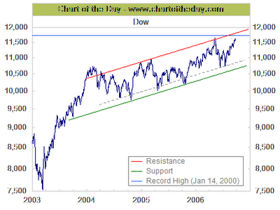 Dow Chart