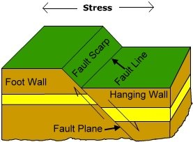 Faults Form In Rocks When The Stresses Overcome The Internal Strength Of  The Rock Resulting In A Fracture. A Fault Can Be Defined As The  Displacement Of ...