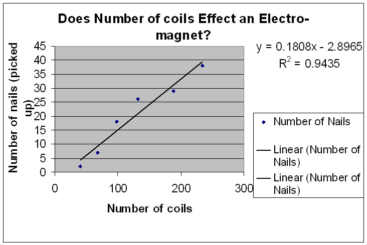 the strength of an electromagnet 2 essay Chapter summary  before we move onto the definition of faraday's law of  electromagnetic induction and examples,  field that adds to the existing one  from the magnetic to resist it decreasing in strength  worked example 2:  faraday's law.