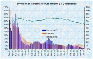 Dolarización, inflación y depreciación