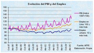 Evolución del PBI y del empleo