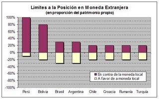 Posición de cambio en moneda extranjera