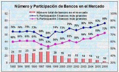 Concentración de colocaciones de la banca