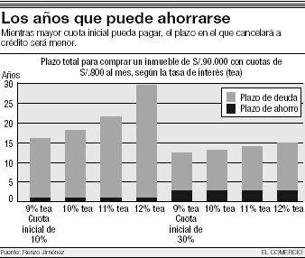 Cuota inicial y crédito hipotecario