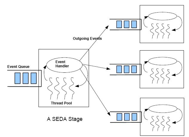 Sanjay dwivedi 39 s technology web log seda based server for Thread pool design pattern java