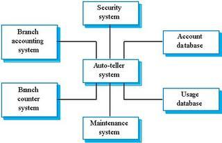Software engineering msit182 system modelling the context of an atm system ccuart Images
