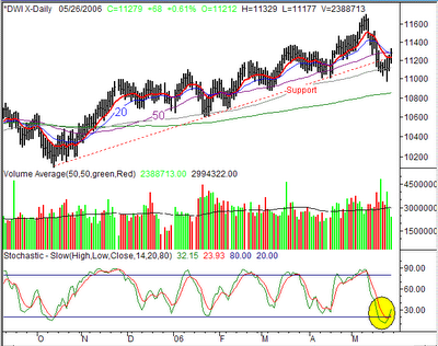 Dow Jones Weekly Chart