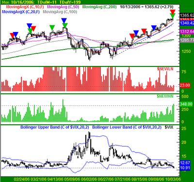 S&P500 Chart