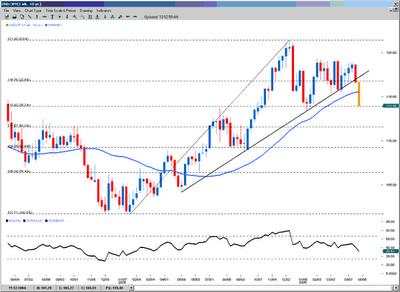 Dollar Yen Weekly Chart