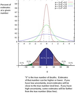 graphs of normal distributions with different standard deviations