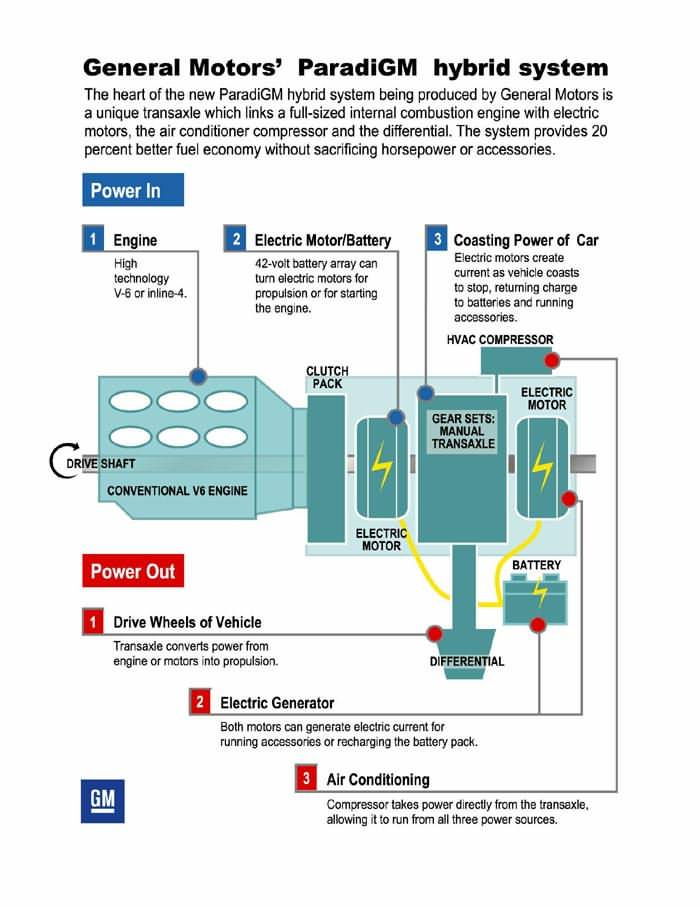 gm powertrain case analysis Gm powertrain case solution,gm powertrain case analysis, gm powertrain case study solution, gm powertrain case solution this article illustratesthe youthful mba plant supervisor who's enhancing the processes of a small general motors parts plant i.