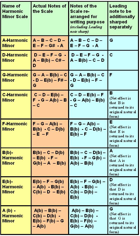 Music Theory, Minor Scales