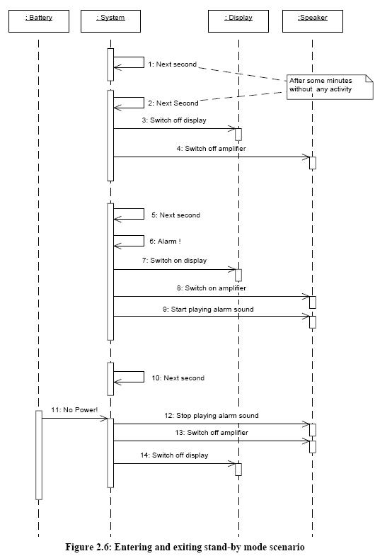 Kristi florentinos msit 182 website august 2005 after the requirement analysis proposes the domain analysis phase in this phase we should analyse the requirements and present a class diagram as a ccuart Choice Image