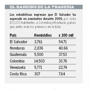 La Prensa Grafica