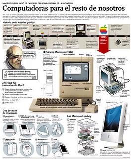 Ejemplo de infografía publicada por el diario El Mundo