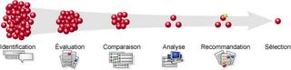Présentation du processus de sélection d'un logiciel libre selon Gou, inspiré de David A. Wheeler
