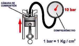 Comprobación compresión motor