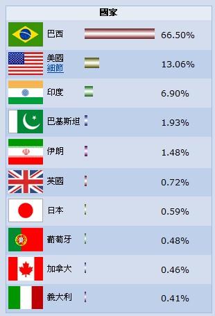 Orkut 人口統計