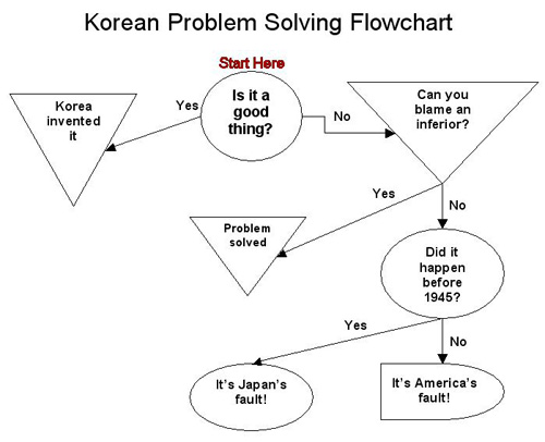Problem Solving Chart