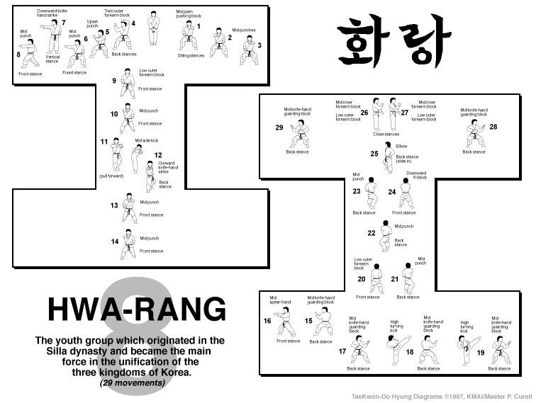rhee taekwon do pattern guide