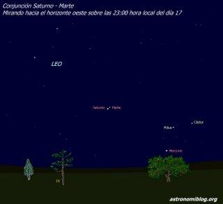 Conjunción Saturno-Marte del día 17