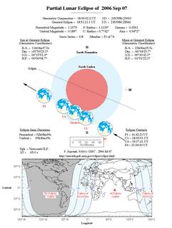 Datos del Eclipse