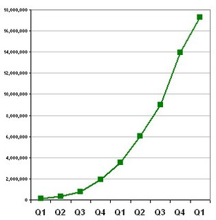 Chart of Q1 2004 to Q1 2006 Findory.com traffic growth