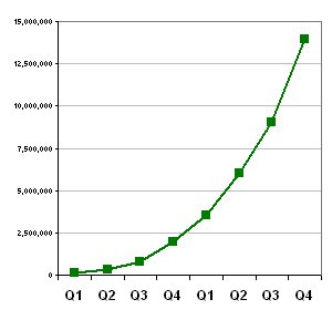 Findory traffic growth chart