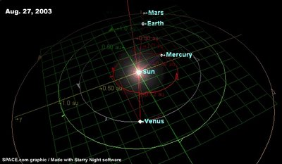 Space.com PLanet Mars Closest To Earth in August 2003!