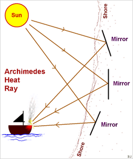 Picture: Diagram of Archimedes' mirrors reflecting light upon a ship