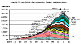 Non-OPEC,Non-FSU Oil production has peaked and is declining