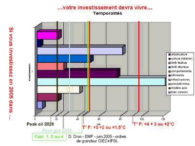 Graphique extrait du rapport sur l'effet de serre