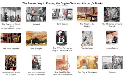 Fritz Chris Van Allsburg S Dog