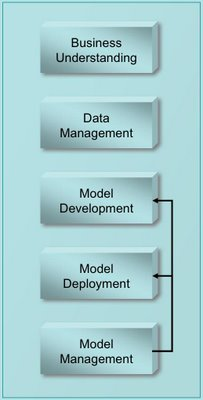 Production data mining model life-cycle