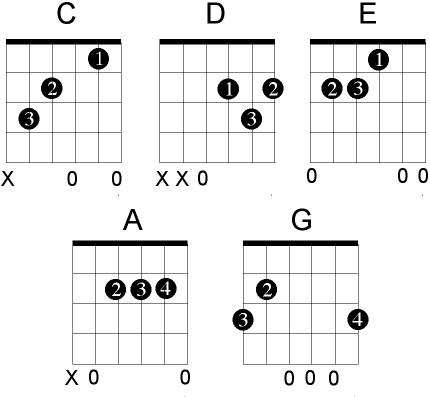 Guitar guitar tablature diagram : Mandalika's scratchpad: Guitar: Major Basic Chords