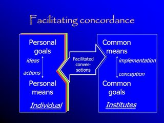 Concordance means making easy conversations