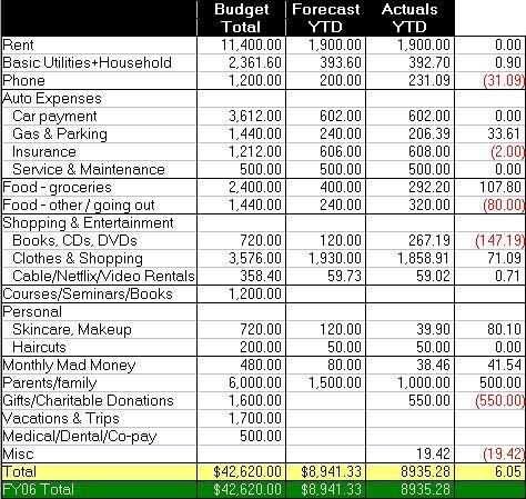 mmb s personal finance journal budget vs actuals